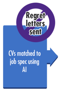 CVs matched to job spec using AI