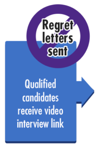 Qualified candidates receive video interview link