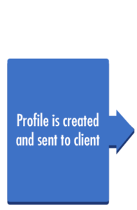 Profile is created and sent to client
