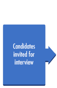 Candidates invited for interview